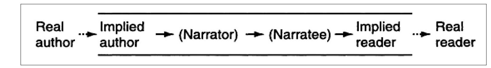 Seymour Chatman's narratological scheme
